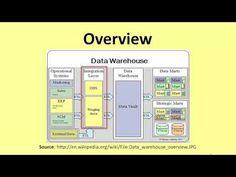 Data Warehousing - An Overview - YouTube