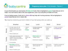 Pregnancy diet plan per trimester. Very good variety in there.