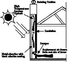 Chimenea solar – Gramas Solar Chimney, Utility Pole, Architecture, Grasses, Brick, Walls, Fire Places, Arquitetura, Architecture Design