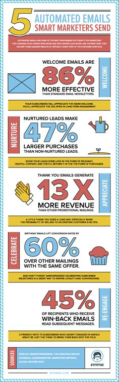5 <span class='FO_hovarable_search_text'><span class='FO_FirstWord'>Automated</span> Emails</span> Smart Marketers Send #Infographic #EmailMarketing #Marketing