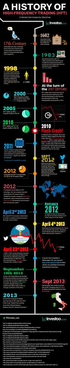 Trading & Currency infographic & data A history of high frequency trading. Infographic Description A history of high frequency trading Forex Trading Software, Forex Trading Tips, Forex Trading Strategies, Forex Strategies, Financial Markets, Financial Literacy, Trade Finance, Finance Business, Analyse Technique