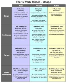 Surprising Verb Tenses Examples Chart Tense Chart In Hindi And English Pdf English Grammar Tenses Chart Only English Grammar Chart Tenses Grammar, Verb Tenses, Teaching Grammar, Grammar And Vocabulary, Grammar Lessons, English Vocabulary, Grammar Chart, Verb Chart, Writing Lessons