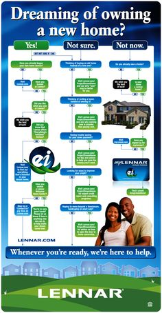 Dreaming of Home Ownership?  Lennar can help to open the door for you whether you are ready today, tomorrow or a year from now. #realestate #infographic