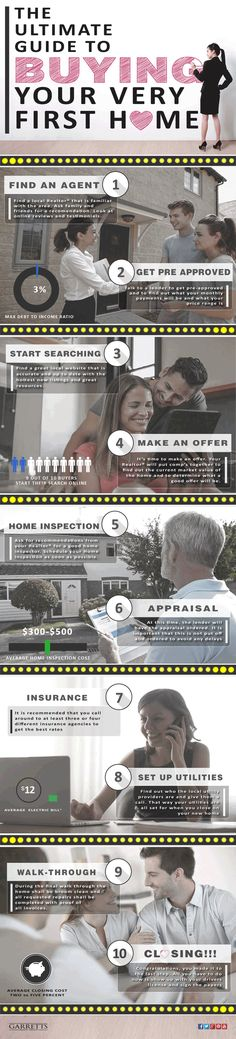 Complete Guide to buying your first house - Real Estate Infographic - Gifographic Home Buying Tips, Buying Your First Home, Home Buying Process, Selling Your House, Real Estate Articles, Real Estate Information, Real Estate Tips, Mortgage Tips, Home Inspection