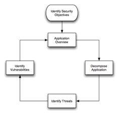 Threat Risk Modeling