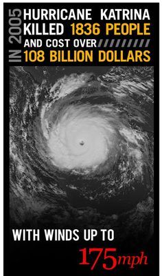 Hurricane Katrina facts you may not have known. One of the costliest natural disasters of all time.