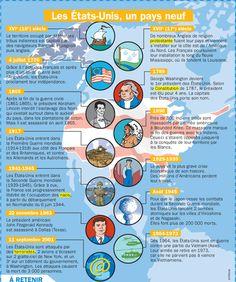 Fiche exposés : Les Etats-Unis, un pays neuf