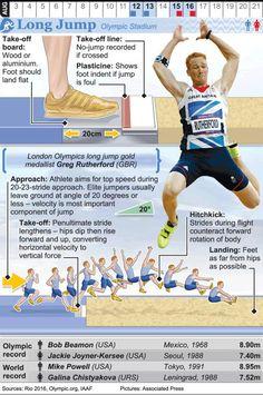 Long Jump, High Jump, Rio Olympics 2016, Summer Olympics, Olympic Gymnastics, Olympic Games, Jump Workout, Exercise, Triple Jump