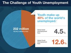 """""""Why are so many people in their taking so long to grow up?"""" : Generations and Youth Transitions Youth Unemployment, Youth Of Today, Factors, Growing Up, Stage, Challenges, People, How To Make, People Illustration"""