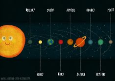 Solar System illustrated by Jennifer Farley. #solarsystem #map #cute #science