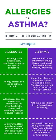 Allergies or asthma? Differences and similarities. Prescriptions and medications for each.