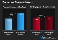 What's Up with Facebook at Your Nonprofit? Do You Have a Window into Your Brand, or into an Empty Room?