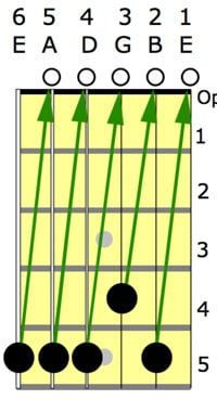 4 Great Ways To Tune A Classical Guitar By Ear With Or Without A Tuner Classical Guitar Lessons Guitar Guitar Tuning