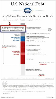 Before George W. Bush and Republicans Slashed Taxes in 2003 White House spending chart. At the end of the Clinton Administration in the United States was on track to pay off it's debt and accumulate trillion in savings by