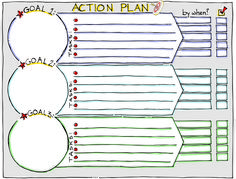 Achieve Your Goals, Live Your Dreams. Kaizen, Amélioration Continue, Bulleted List, Action Plan Template, Coaching, Systems Thinking, Sketch Notes, Work Tools, Strategic Planning