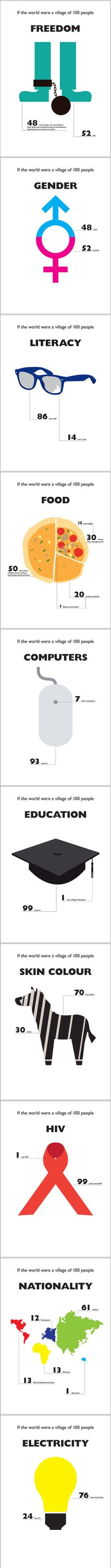 If the world were a village of 100 people ...