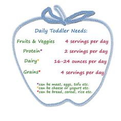 Great feeding guide for toddlers (toddler food pyramid) as well as perspective on portion sizes & meal ideas. Love this site!