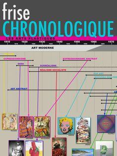 Un lien vers une chronologie des principaux courants picturaux.