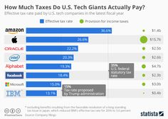 • Chart: How Much Taxes Do U.S. Tech Giants Actually Pay?   Statista https://www.statista.com/chart/9208/tax-rate-paid-by-tech-companies/