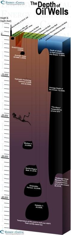 This is how far we go to find oil! Imagine what we'll do to Antarctica when we start running short of drinking water!