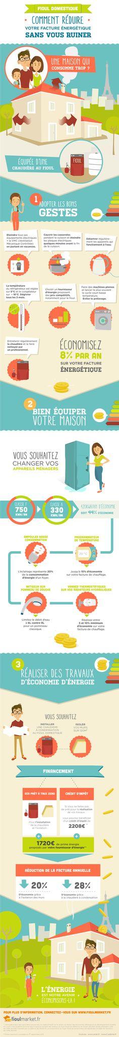 Lu0027énergie  5 étapes on Behance Illustration Pinterest - consommation energetique d une maison