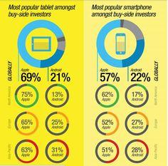 Apple Clear Winner in Smartphone Preferences of Buy-Side Investors