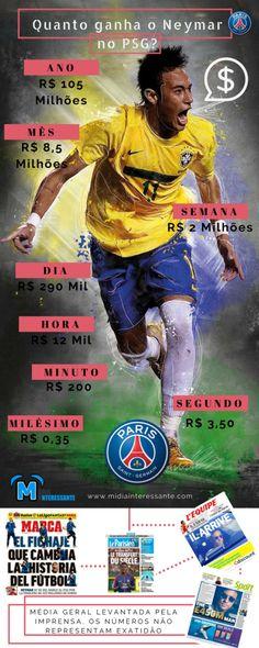 [Infográfico] Quanto ganha Neymar por segundo?
