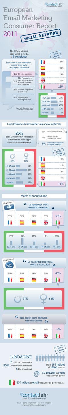 Email marketing e social network ( via ContactLab - http://www.contactlab.com/email-marketing-e-social-network )
