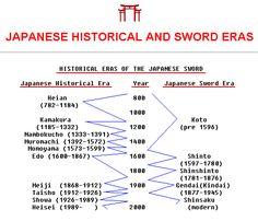 Japanese sword eras.