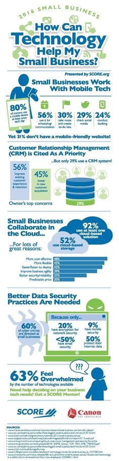 SCORE Infographic: How Can Technology Help My Small Business?