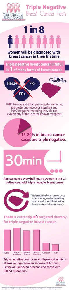 Triple negative breast cancer (TNBC) is one of many forms of breast cancer. Learn more about the disease with this infographic - and share it with your network. #breastcancer #triplenegative #TNBCDay