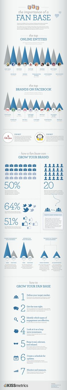 I did a post the other day on Why Facebook IntegrationIn Your Site is Vital, and this infographic is a great complement to that post. Having a fan base is very important to any brand, whether it be a company or a person. Taken from the infographic, 7 steps which will help you grow a…