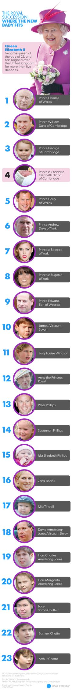 usatoday:  Royal Succession Chart-1-23 in line to the throne, including Princess Charlotte