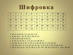 как зашифровать текст: 13 тыс изображений найдено в Яндекс.Картинках