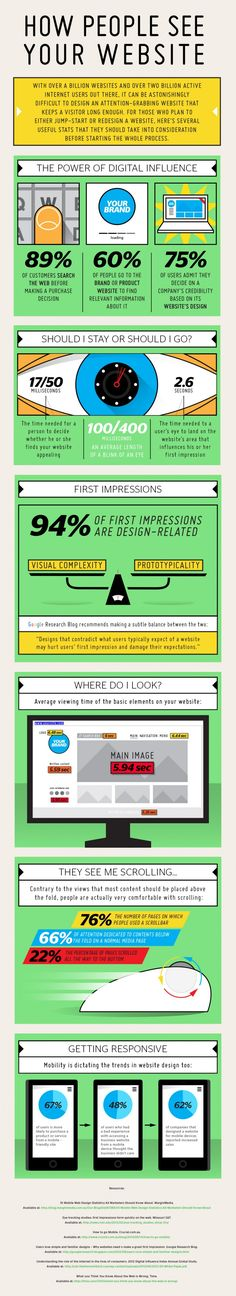 Qu'est ce qui fait rester un internaute sur un site web ? => Analyse et comportements #infographie