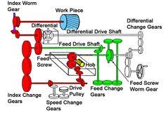 Gear hobbing machinery - Visit @ http://bit.ly/2eE4xqC
