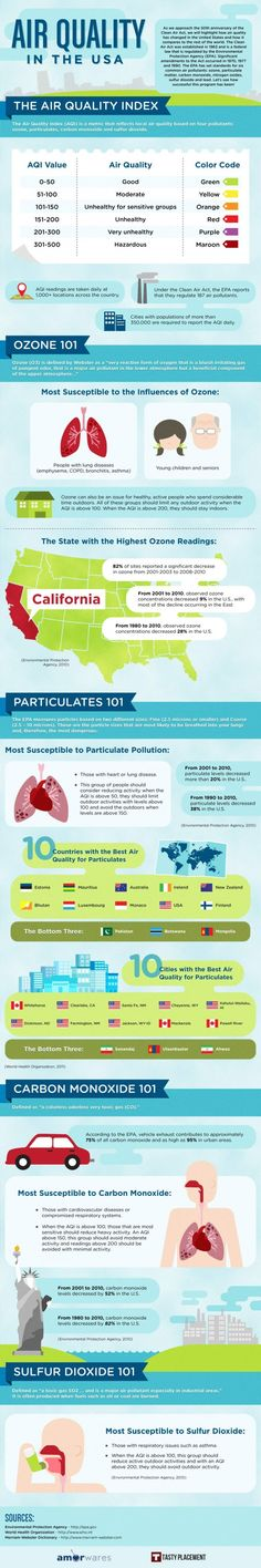 Educational infographic & Data This air quality chart goes over some information about the health problems that. Image Description This air quality Air Pollution Facts, Environmental Health, Science Fair, Life Savers, Indoor Air Quality, Global Warming, Health Problems, Healthy Tips, Climate Change