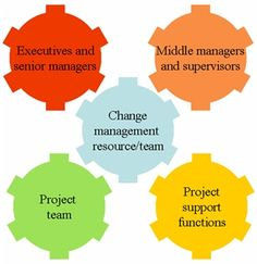 Who does change management? - Overview