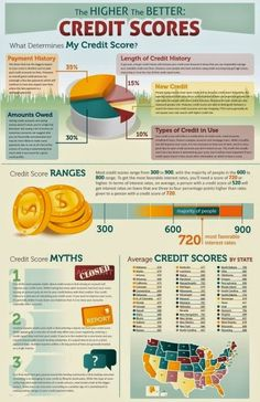 Your credit score, often referred to as your FICO score, is the single most important number in determining if you can borrow money from mortgage, aut Real Estate Business, Real Estate Tips, Real Estate Investing, Boston Real Estate, Business Women, Home Buying Tips, Home Buying Process, Credit Score Range, Fico Credit Score