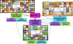 Mi PLE en forma de diagrama para la actividad del #eduPLEmooc