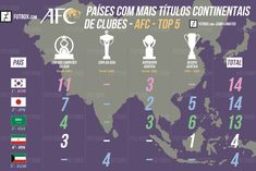 Top countries with more continental club titles 2016 World Cup, Football, Asian, Map, Portal, Countries, Soccer, About Football, Sport