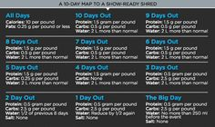 Bodybuilding.com - 10 Days To Extreme Definition: The Pro Fitness Model's Guide