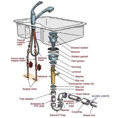bathroom sink plumbing. Kitchen Sink Plumbing Diagram  kitchen sink drain parts Bathroom Sinks Construction and plumbing