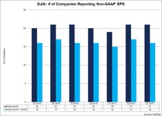 The Difference Between GAAP And Non-GAAP Q3 EPS For The Dow Jones Was 16% https://betiforexcom.livejournal.com/28484834.html  The last time we looked at the near-record difference between GAAP and non-GAAP Dow Jones earnings, we found that it had crept to a (virtually) unprecedented 25%. To be sure, that was exactly one year ago, when the economy was perceived as being in wor...The post The Difference Between GAAP And Non-GAAP Q3 EPS For The Dow Jones Was 16% appeared first on…