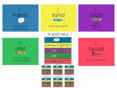FREE 5-Step Writing Process Posters~  Color-coded posters with smaller cutouts to post on students' desks.  Simple idea, but useful.!