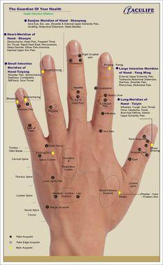 Reflexology chart.
