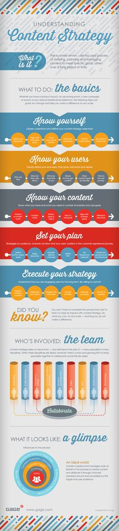 Understanding #Content Strategy [Infographic]