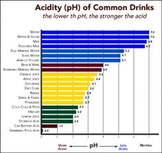 The acid effects of drinks - and in particular that of stomach acid refluxing...