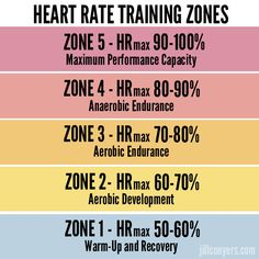 Heart Rate Training Zones  jillconyers.com #fitness #heartratetraining #move #intervaltraining @jillconyers #activeliving