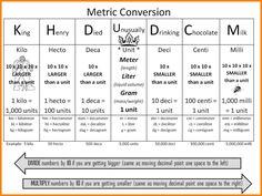 7 Metric System Chart For Kids Liquor Samples
